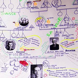 Le génosociogramme - Institut Ayana